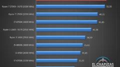 AMD Ryzen 7 2700X / X470 Review Out, Beats i7 8700K in