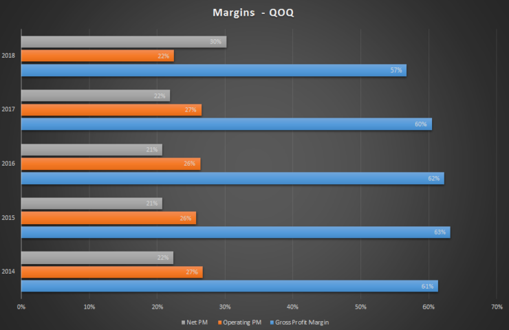 googl-margin