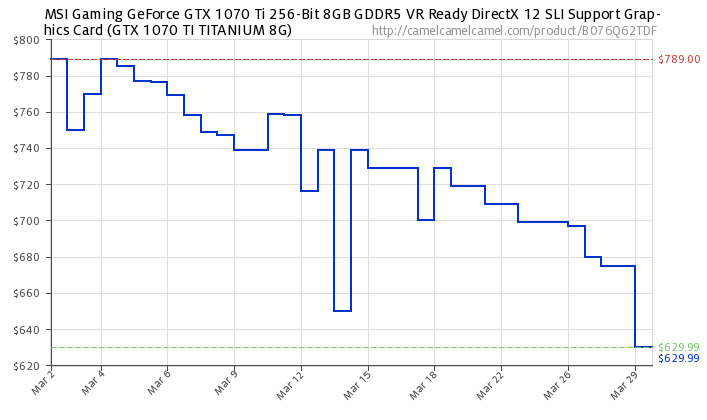gpu-prices-coming-down