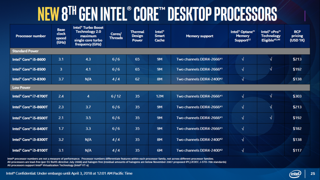 Intel 8th Gen Mainstream Desktop CPUs