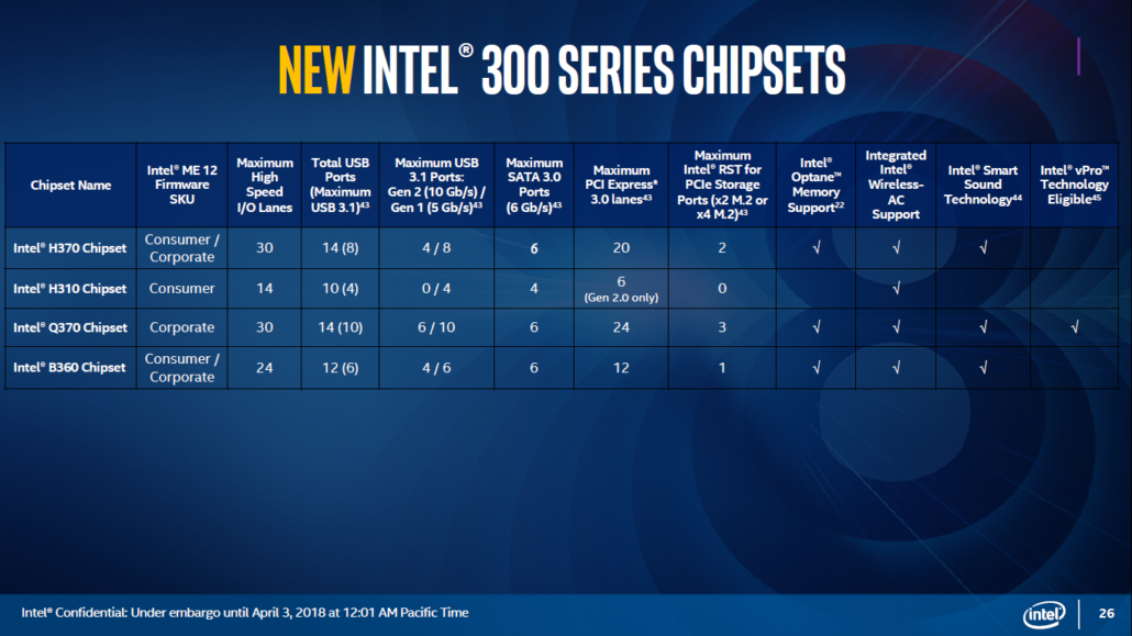 Intel H370, B360, H310, Q370 Chipsets