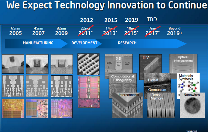 Intel 10nm Process Node