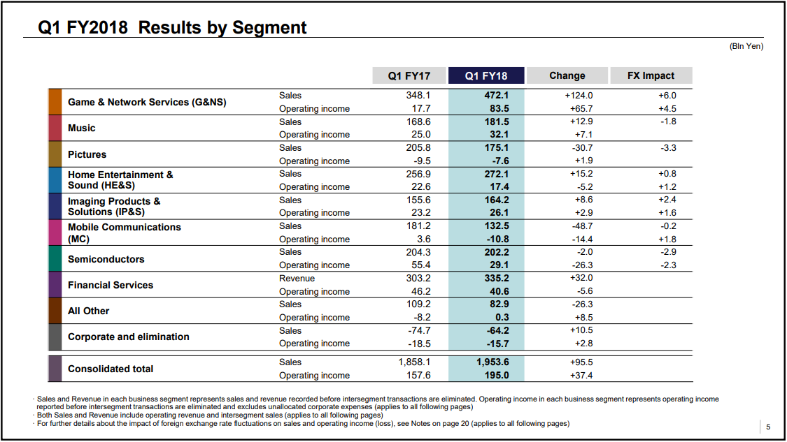 Sony Q1 Overview