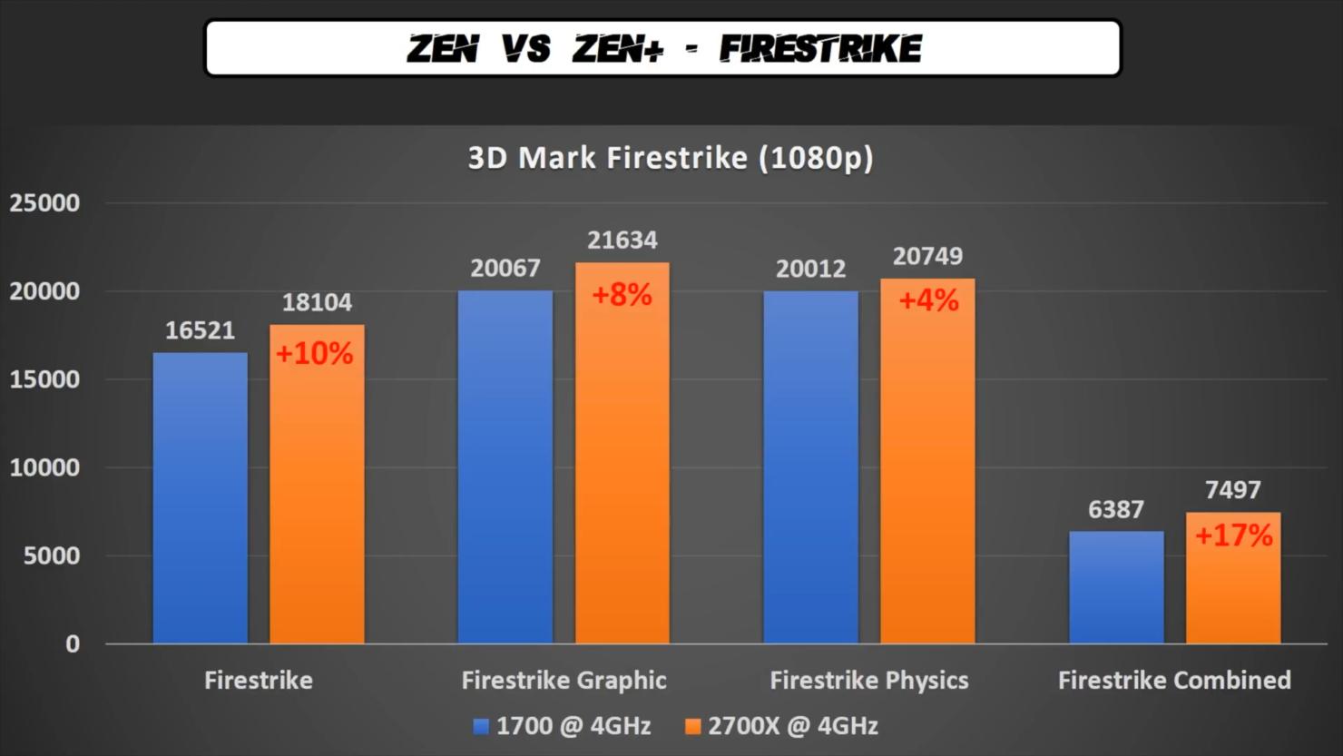 ryzen-7-2700x-vs-ryzen-7-1700-review-4