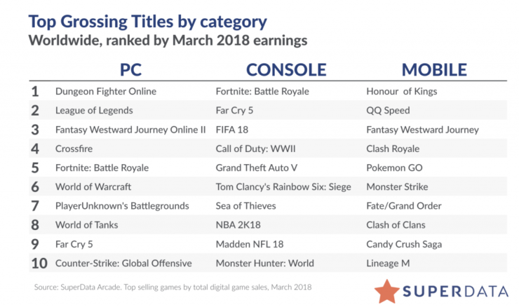 The Latest Monthly Report From SuperData Research Is In And Once Again Epics Fortnite Made Headlines According To Firm Now