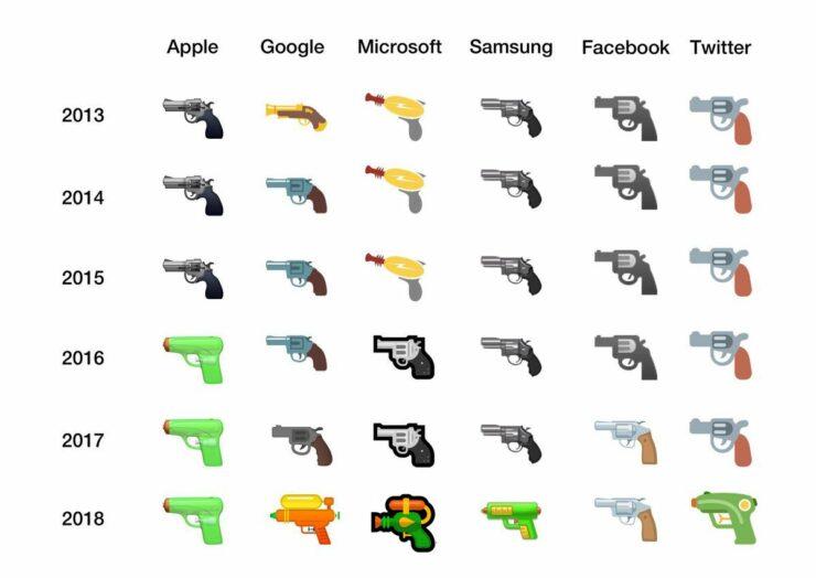 gun emoji apple google microsoft