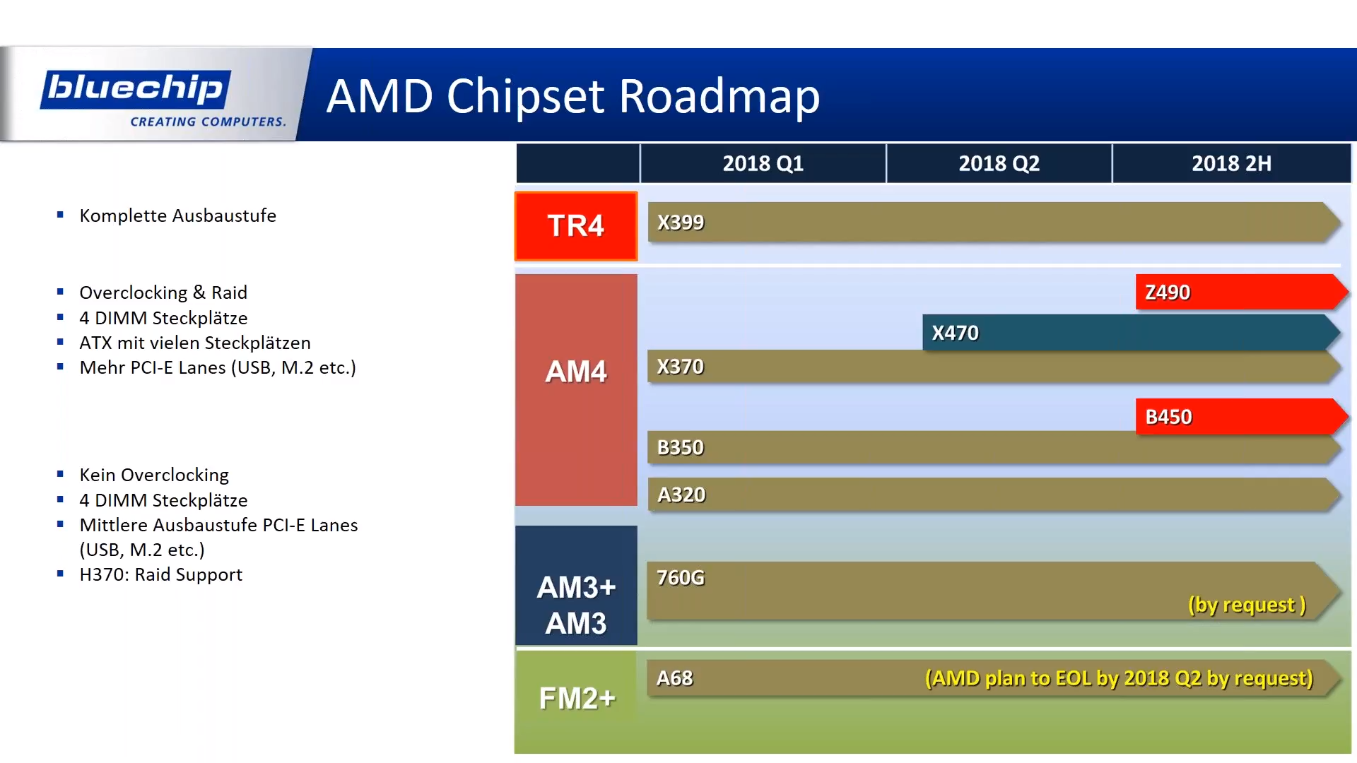 Intel and AMD Chipset Roadmap Confirms Z490, X399R and Z390 PCHs