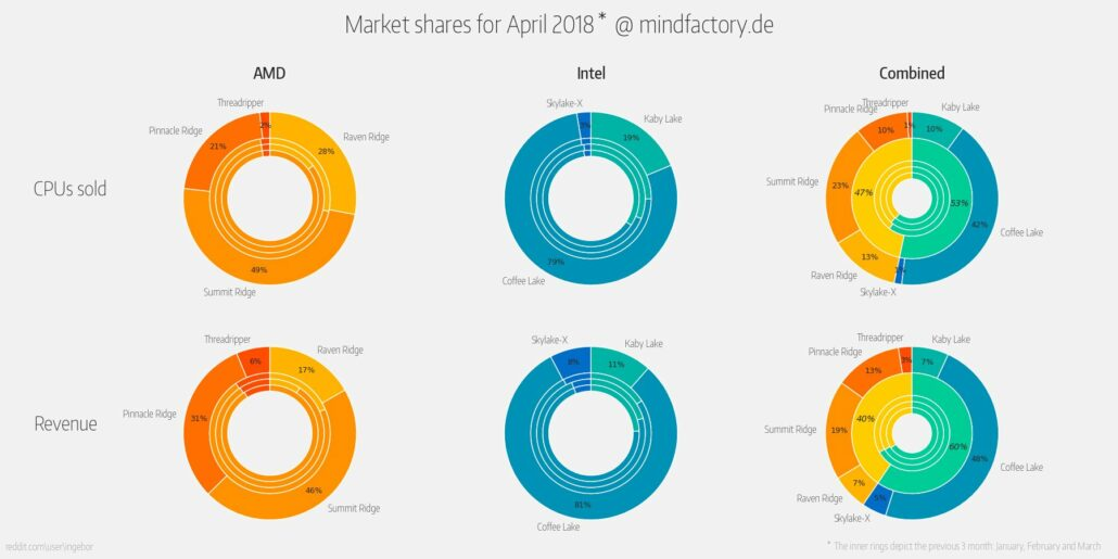 Intel / AMD CPU Market Share April 2018