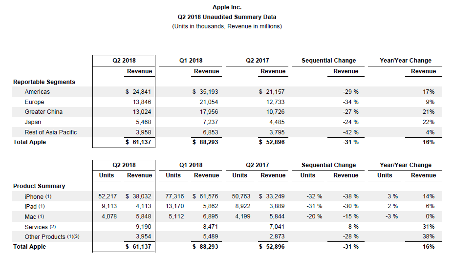 Apple Releases Q2 2018 Earnings: Earns Net Income Of $13 8