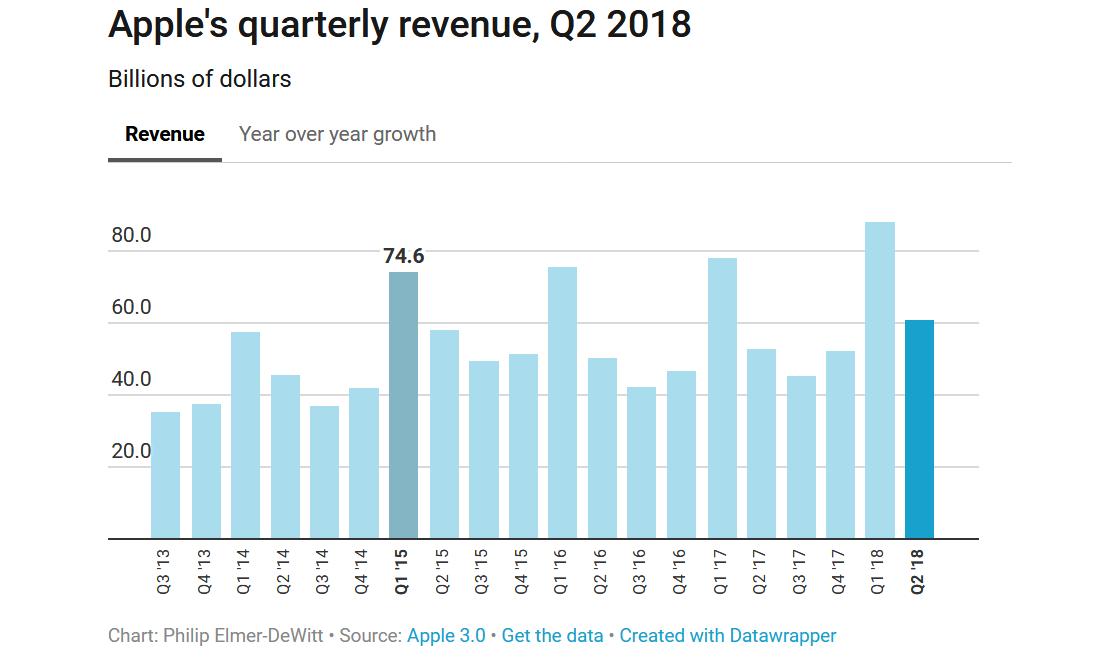 apple-quarterly-revenue-q2
