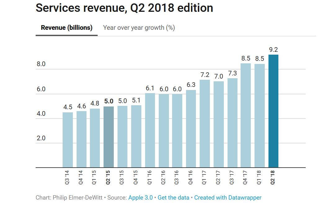 apple-services-q2