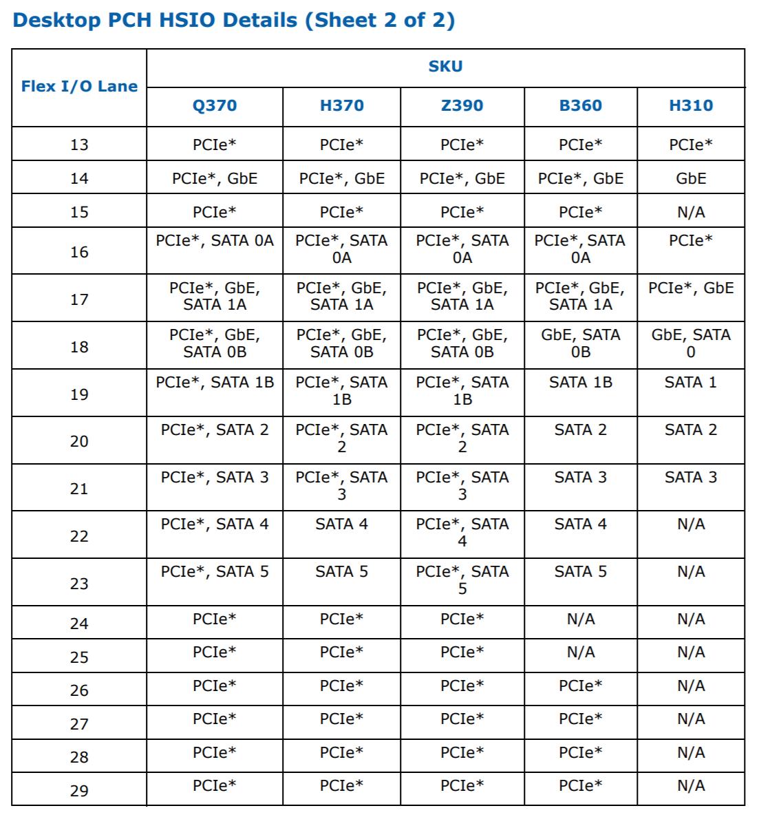 intel-300-series-pch-z390-sata