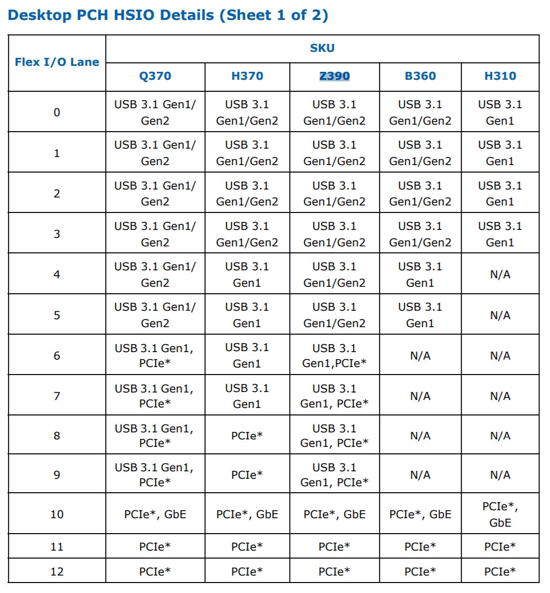 intel-300-series-pch-z390-usb