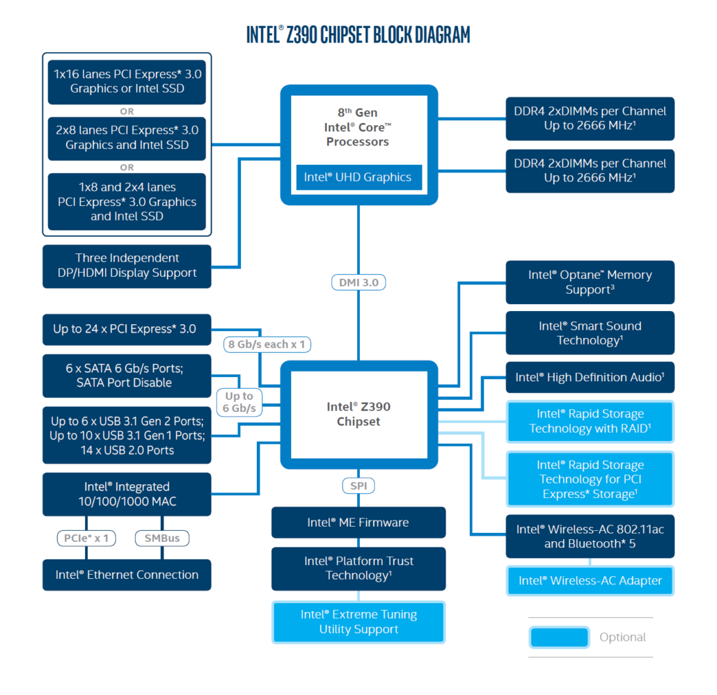 Intel Z390 Block Diagram