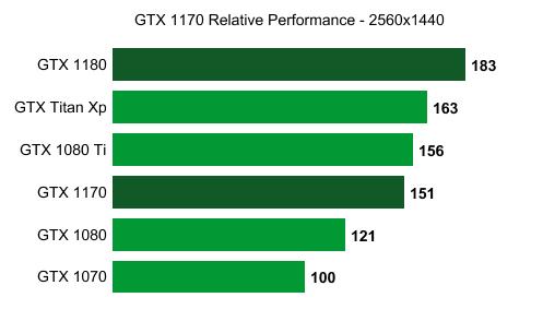 Rumor: GTX 1170 to have around 2688 CUDA cores, ~9 75 TFlops
