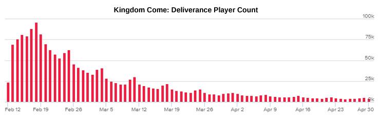 Kingdom Come: Deliverance Has Lost 95 Percent of Its PC Playerbase