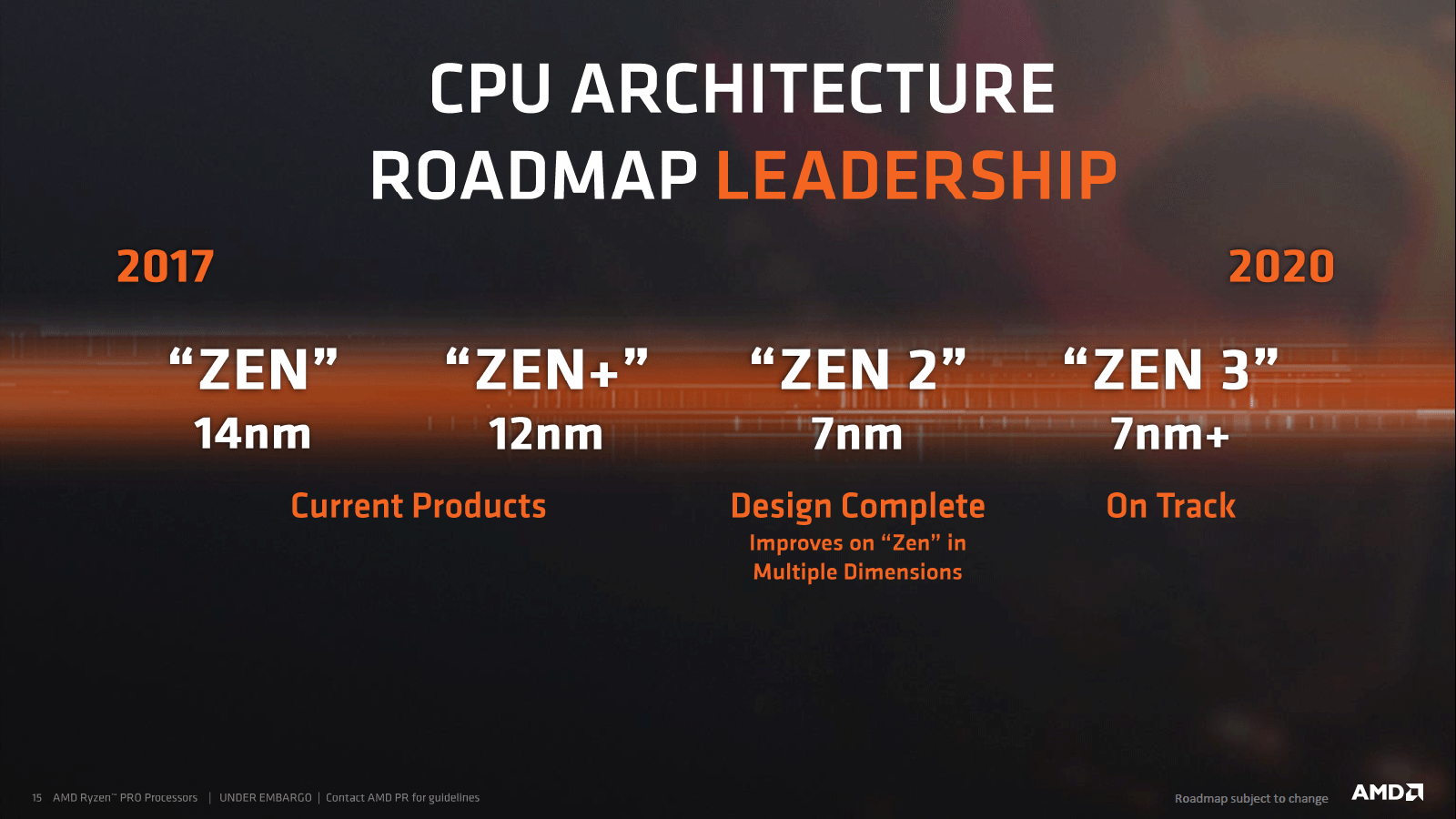 Rumor] AMD Bringing 12-16 Core Ryzen CPUs to AM4 in 2019, Roadmap