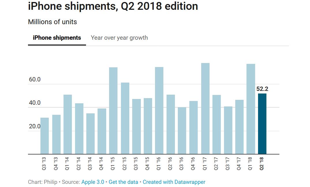 apple-iphone-shipments-q2