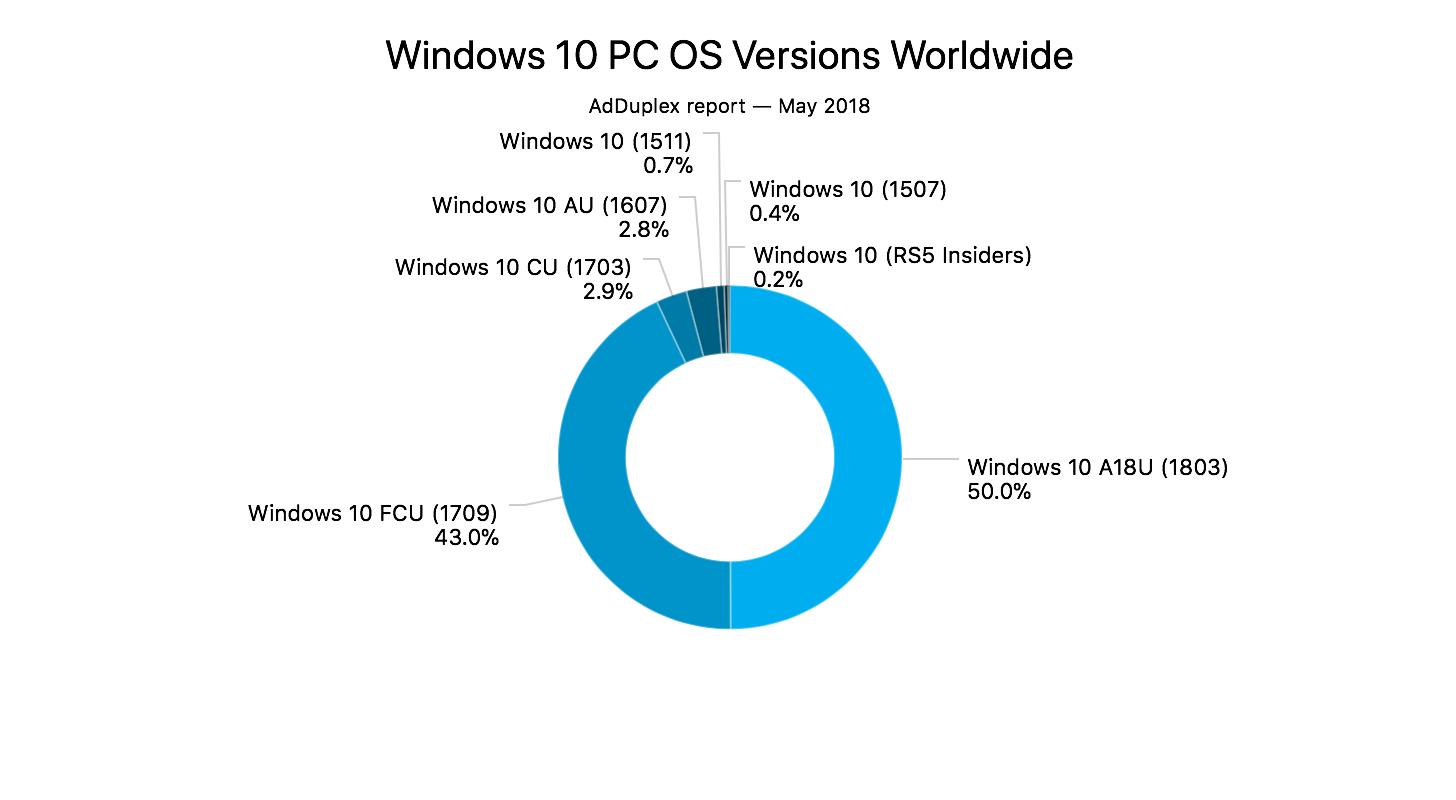 avast windows update 1803