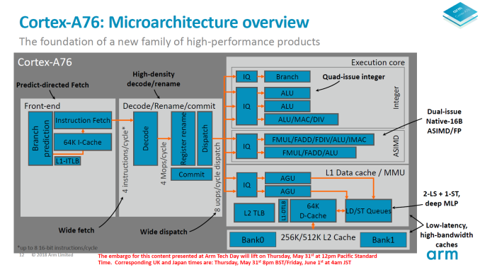 ARM's Cortex A76 CPU Will Clock At 3 3GHz With A 35% Power