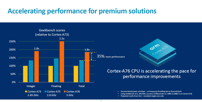 ARM's Cortex A76 CPU Will Clock At 3 3GHz With A 35% Power Boost And