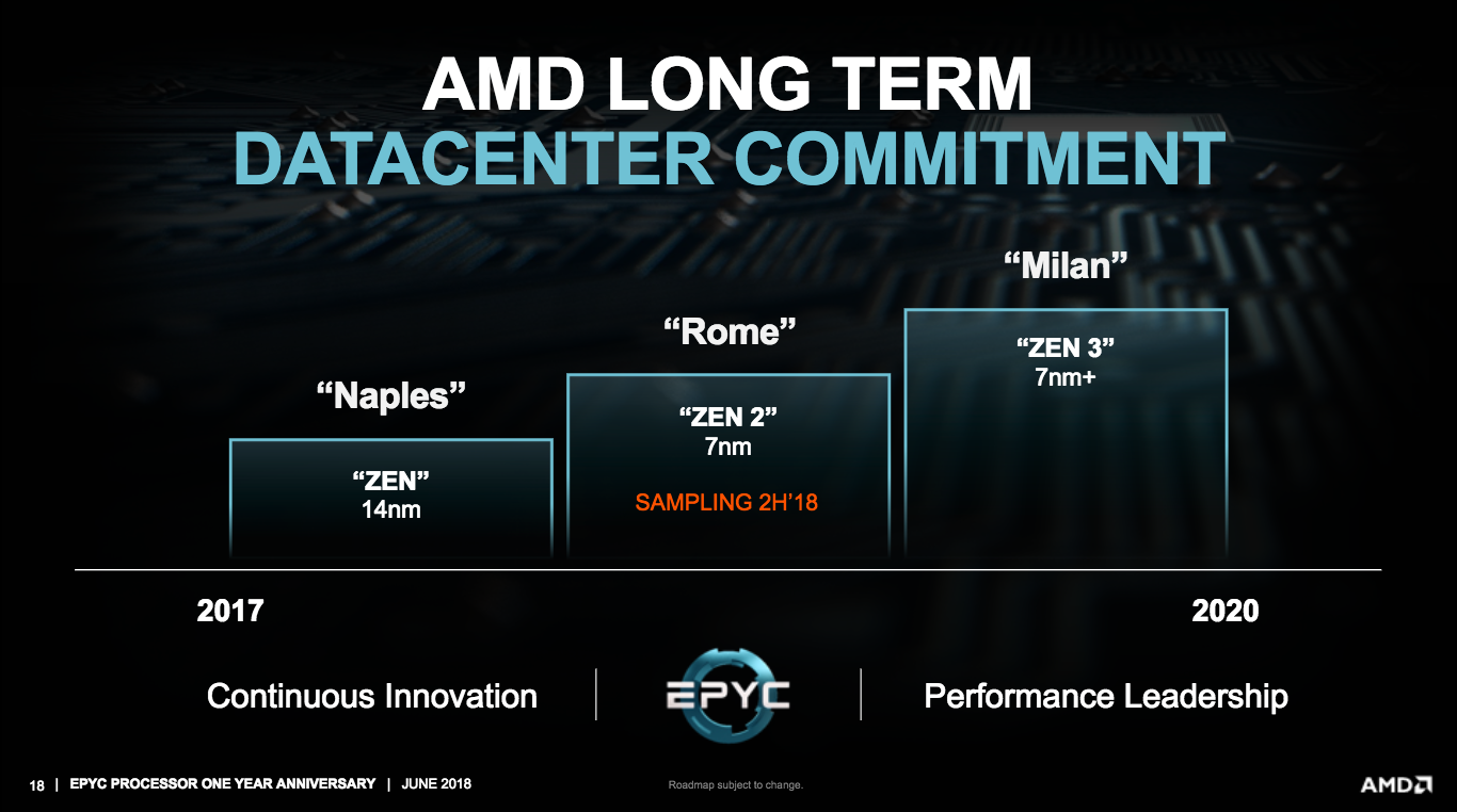 AMD Reaffirms 7nm EPYC Rome CPUs Launch in 2019, Zen 4 Revealed