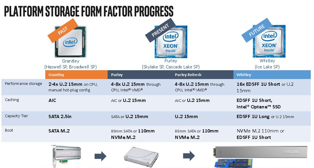 Intel Cooper Lake 14nm and Ice Lake 10nm Xeons To Use MCP Design