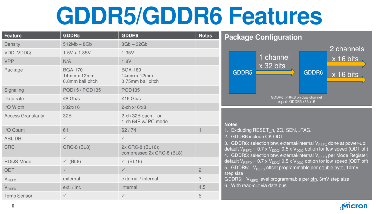 micron-gddr6-memory_4-custom