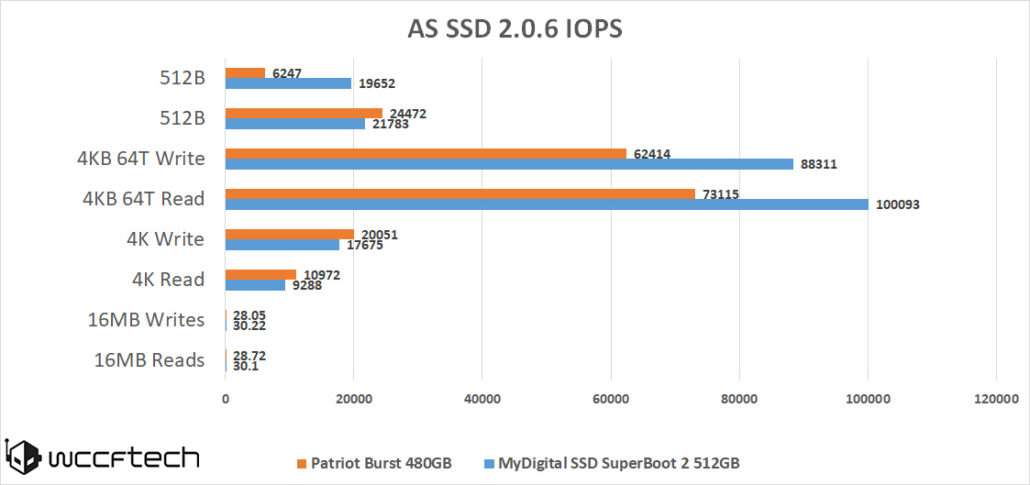 patriot-burst-ssd-as-ssd-iops