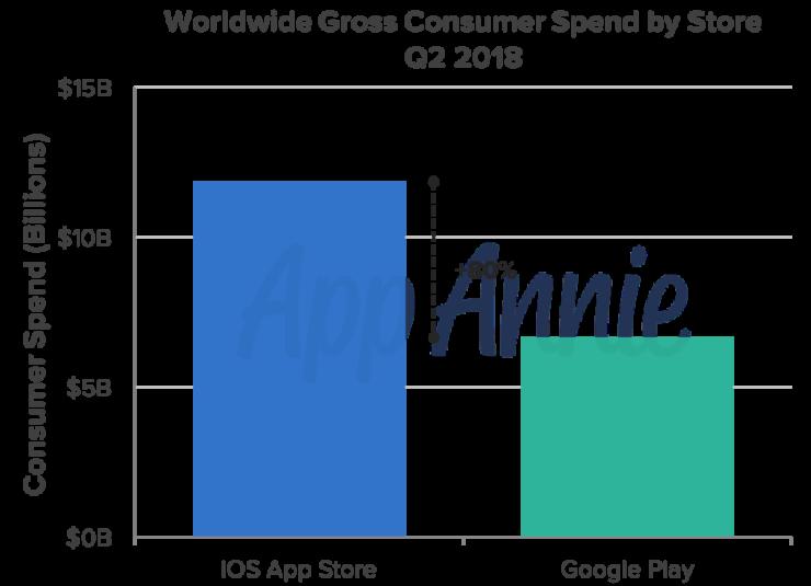 consumer-spend-q2-2018