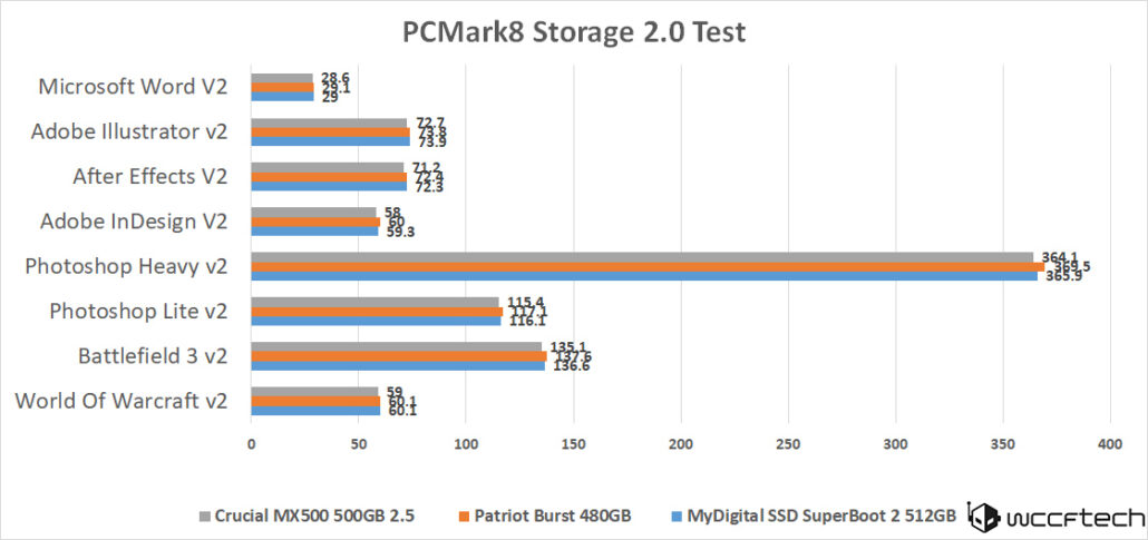 crucial-mx500-500gb-pcmark8-storage-cont