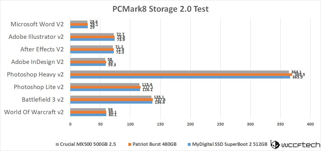 crucial-mx500-500gb-pcmark8-storage-cont