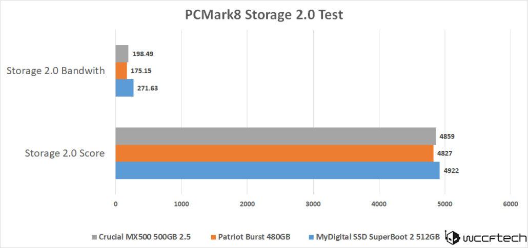 crucial-mx500-500gb-pcmark8-storage-scores