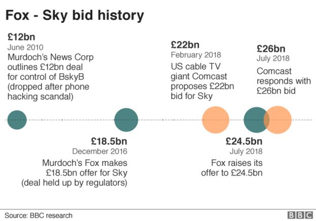 Britain's Takeover Panel Rules That Disney Must Pay $32.5 Billion For Sky