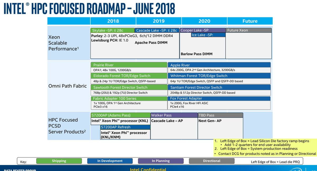 Intel Xeon Roadmap Leaks Cascade Lake-SP, Cooper Lake-SP and