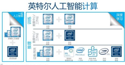 Intel Xeon Scalable Family Roadmap Revealed – Points Out