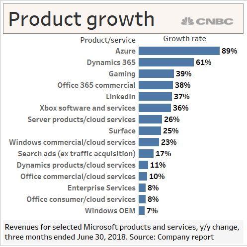 Microsoft revenue exceeds $100bn boosted by cloud services
