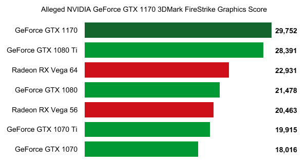 NVIDIA GTX 1170 Alleged Benchmark Leaked, Faster Than 1080 Ti