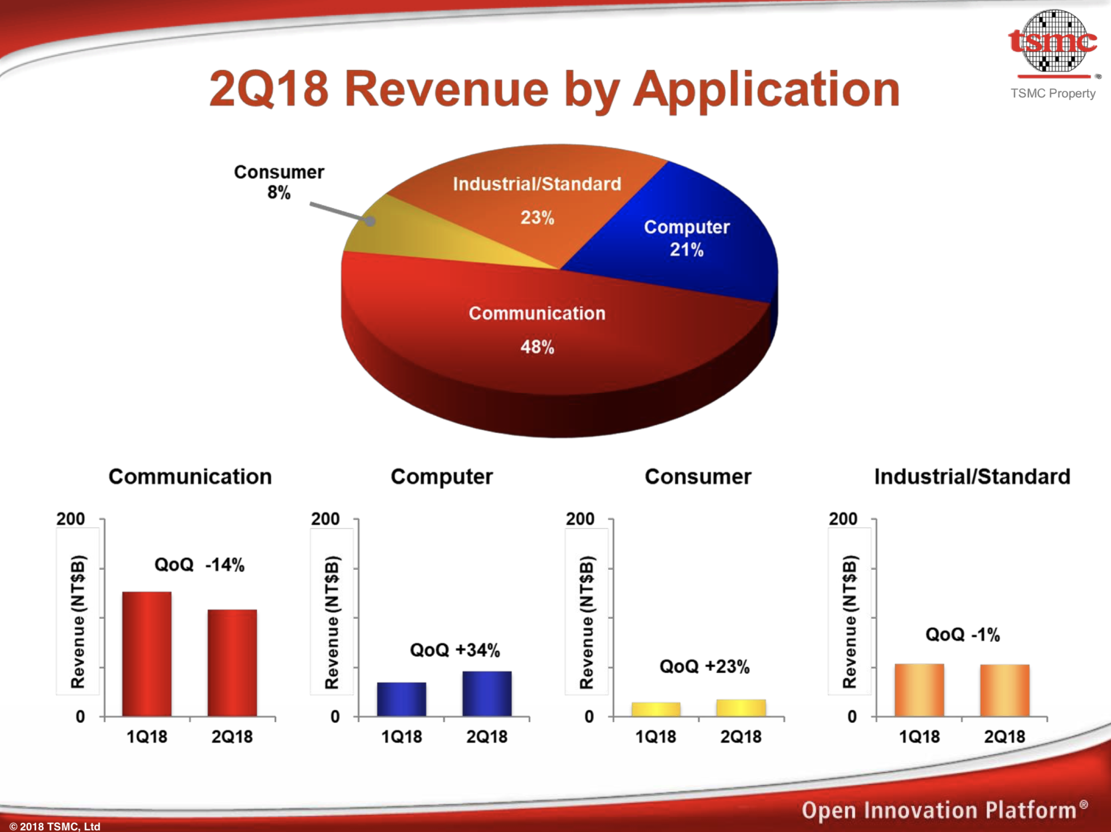 TSMC Posts 2Q18 Earnings With Serious Sequential Revenue