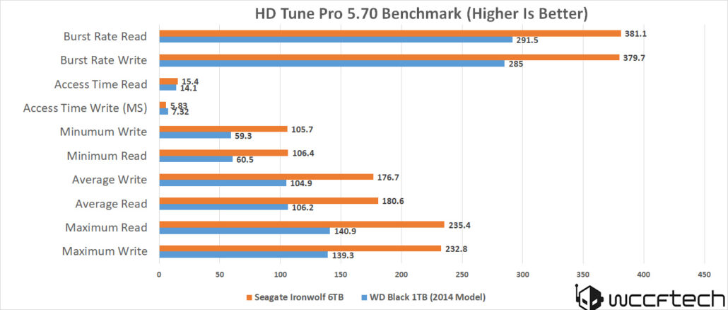 seagate-ironwolf-6tb-hd-tune-pro-5-7-benchmark