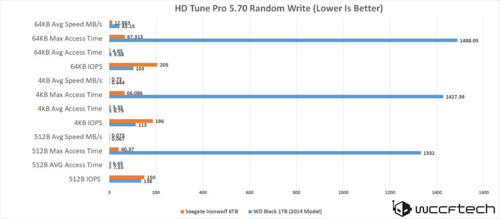 seagate-ironwolf-6tb-hd-tune-pro-5-7-random-write-1