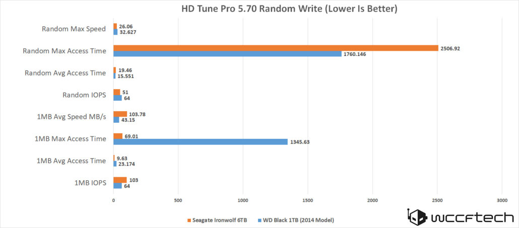 seagate-ironwolf-6tb-hd-tune-pro-5-7-random-write-2