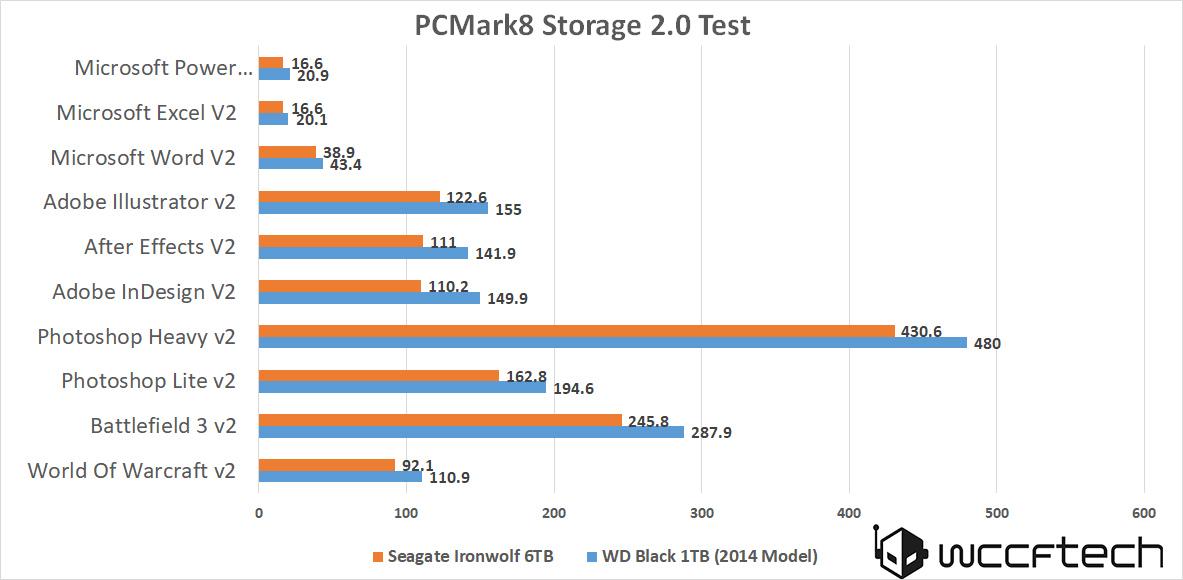 seagate-ironwolf-6tb-pcmark-storage-2