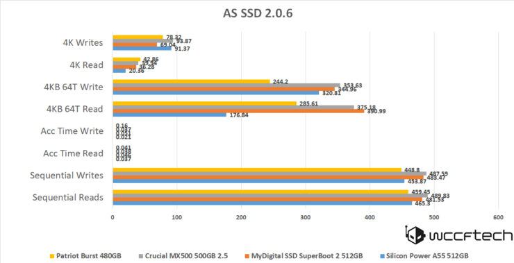 A55 512GB AS SSD IOPS
