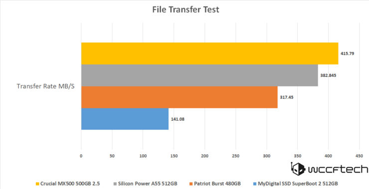 A55 512GB File Transfer