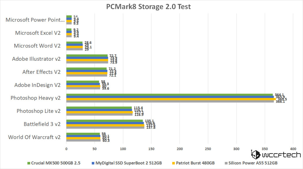 silicon-power-a55-512gb-pcmark8-storage-cont