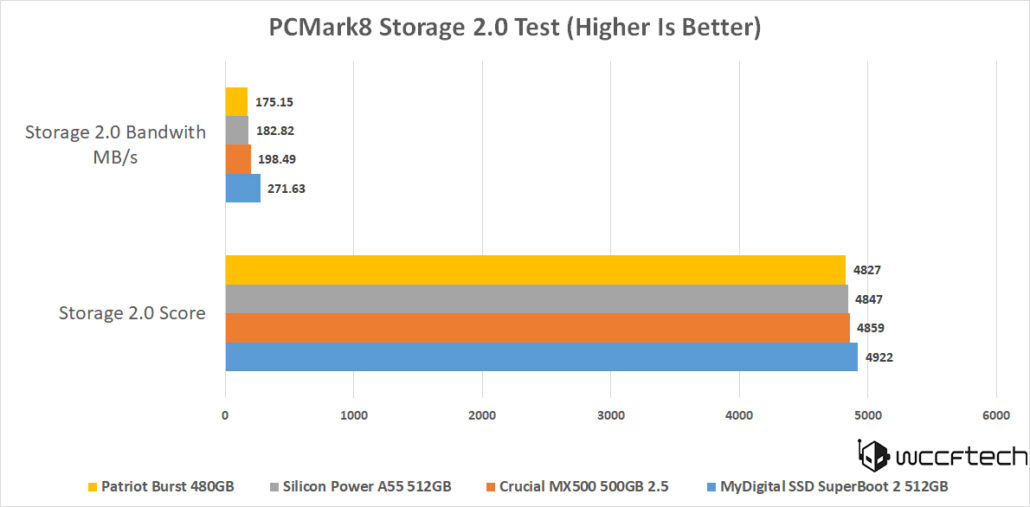 silicon-power-a55-512gb-pcmark8-storage-scores