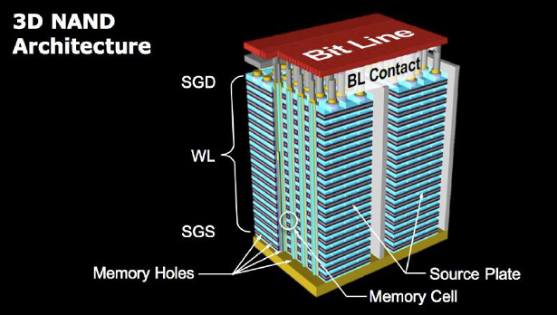 wccf-toshiba-xg6-3d-nand-architecture