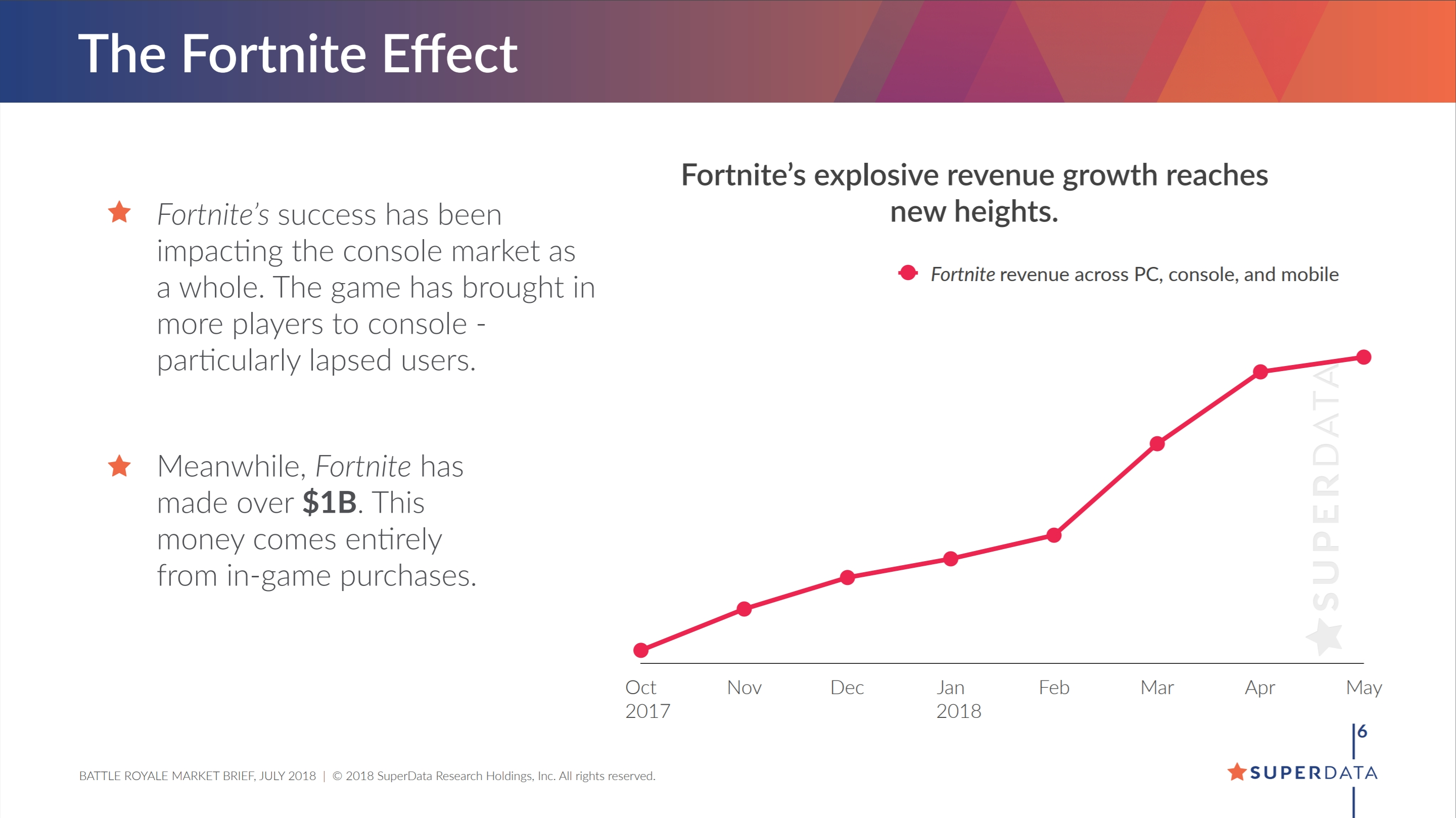 Image result for superdata fortnite revenue