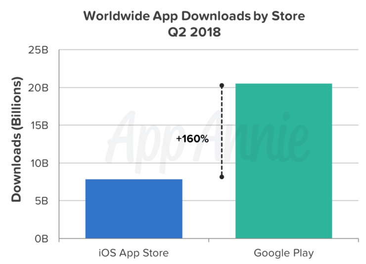 downloads-q2-2018